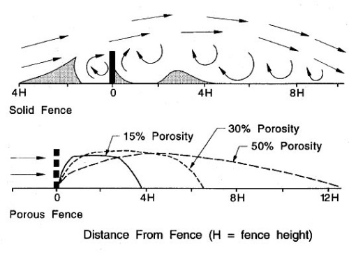 Windbreak Effectiveness Diagram Porous