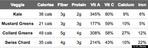 Food Values compared Kale Mustard Collard Greens Chard