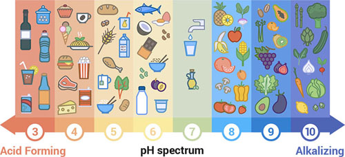 Veggies pH Scale. Alkalize Your Body for Top Health!